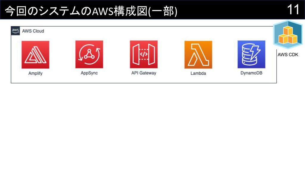 11 今回のシステムのAWS構成図(一部) AWS CDK
