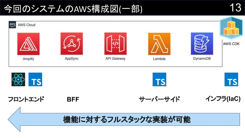 13 今回のシステムのAWS構成図(一部) フロントエンド BFF サーバーサイド AWS C...