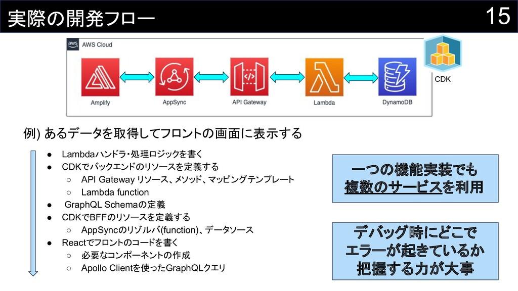 例) あるデータを取得してフロントの画面に表示する ● Lambdaハンドラ・処理ロジックを書...