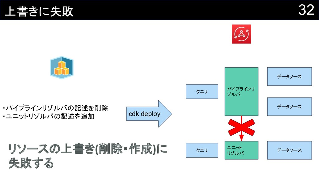 32 上書きに失敗 ・パイプラインリゾルバの記述を削除 ・ユニットリゾルバの記述を追加 cdk...