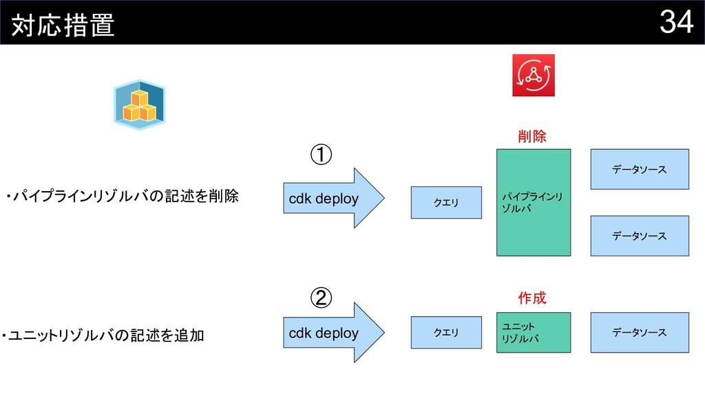 34 対応措置 ・パイプラインリゾルバの記述を削除 cdk deploy クエリ データソース...