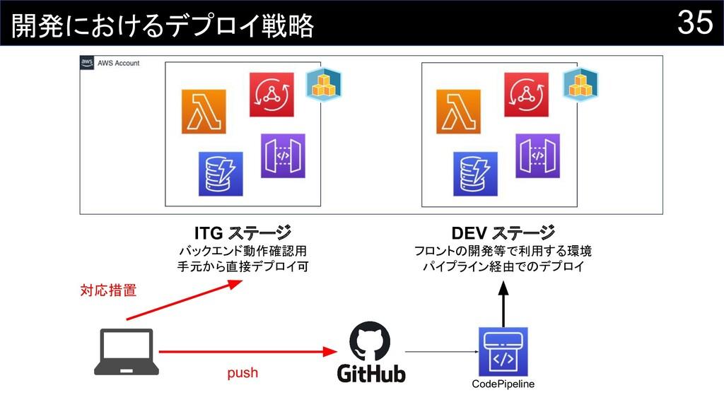 35 開発におけるデプロイ戦略 ITG ステージ バックエンド動作確認用 手元から直接デプロイ...