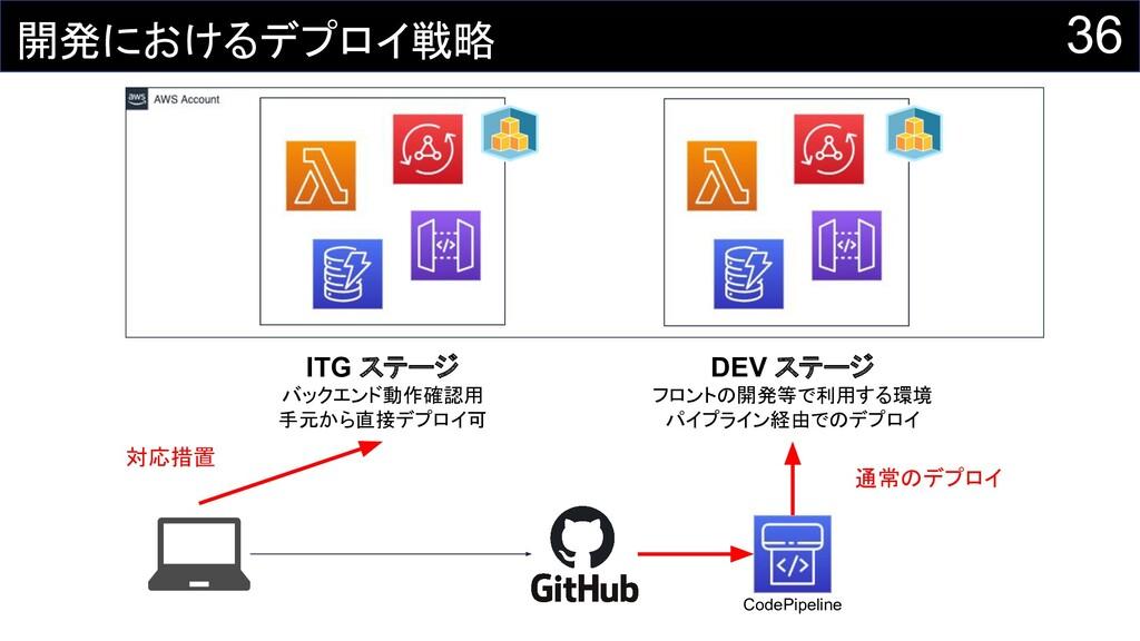 36 開発におけるデプロイ戦略 ITG ステージ バックエンド動作確認用 手元から直接デプロイ...