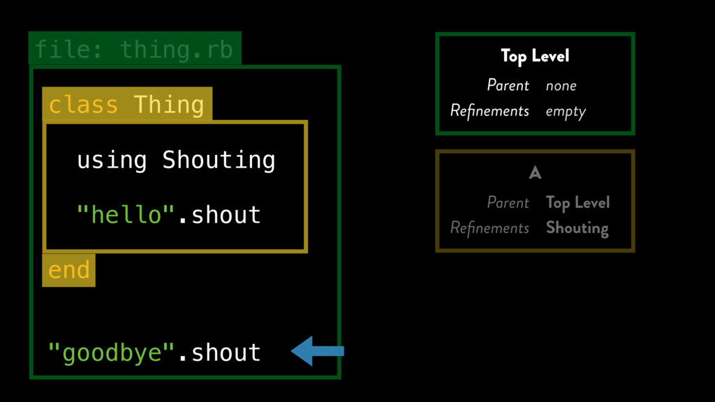 """file: thing.rb class Thing using Shouting """"hell..."""