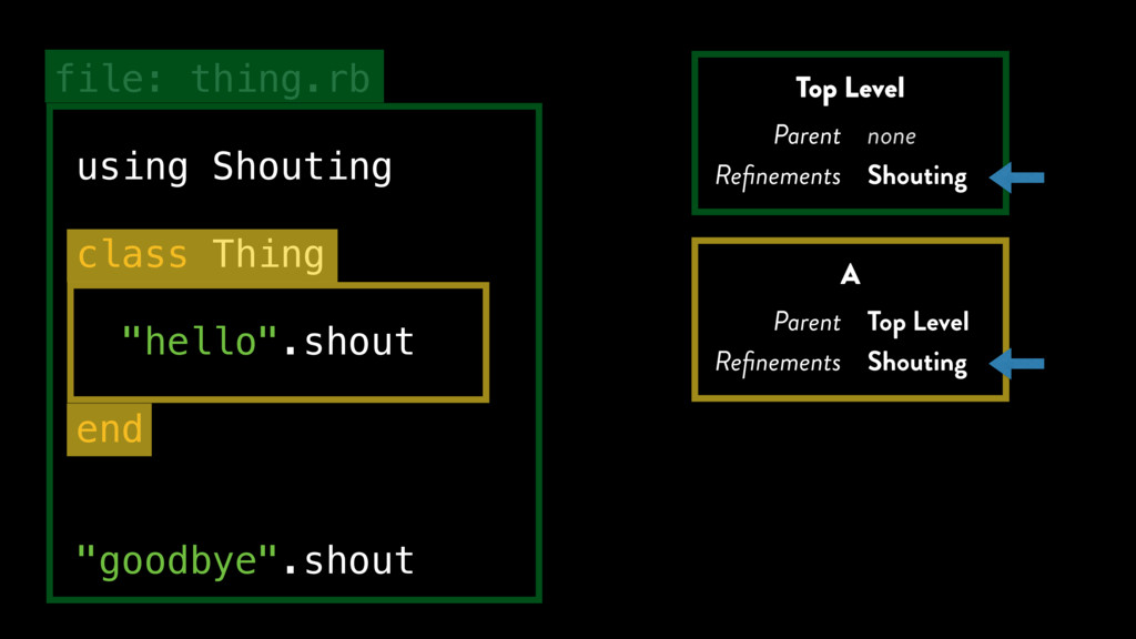 """file: thing.rb using Shouting class Thing """"hell..."""
