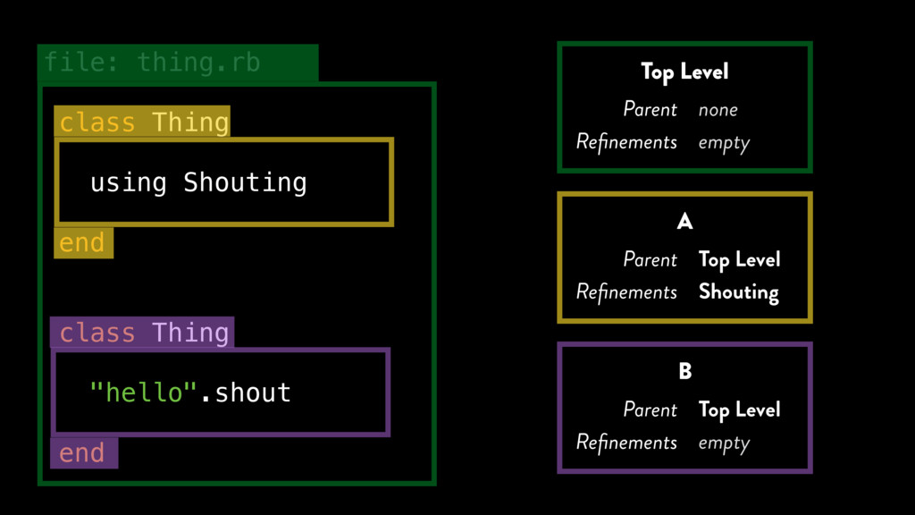 file: thing.rb class Thing using Shouting end c...