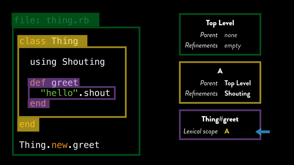 file: thing.rb class Thing using Shouting def g...
