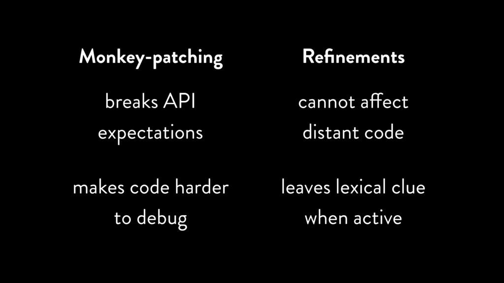 Monkey-patching Refinements breaks API expectati...