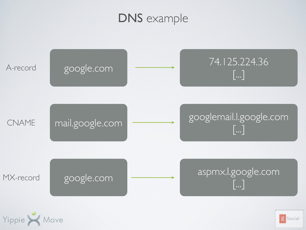 DNS example google.com 74.125.224.36 [...] mail...