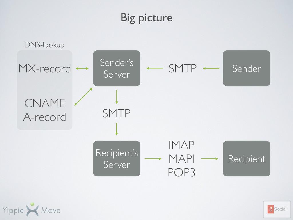 Big picture Recipient's Server Recipient Sender...
