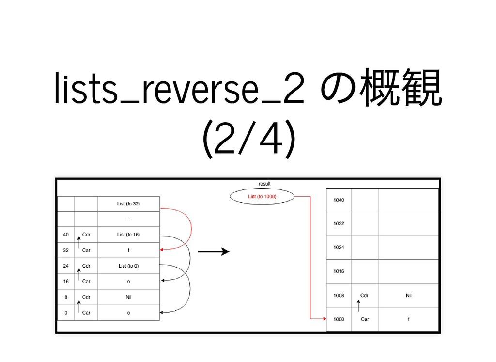 lists_reverse_2 の概観 lists_reverse_2 の概観 (2/4) (...