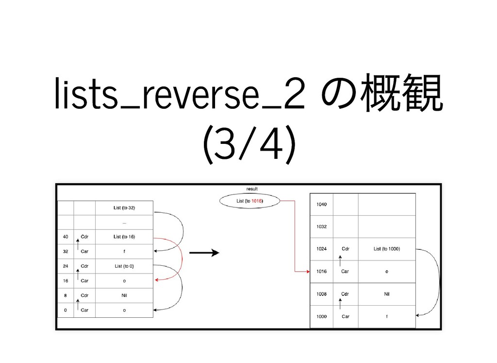 lists_reverse_2 の概観 lists_reverse_2 の概観 (3/4) (...