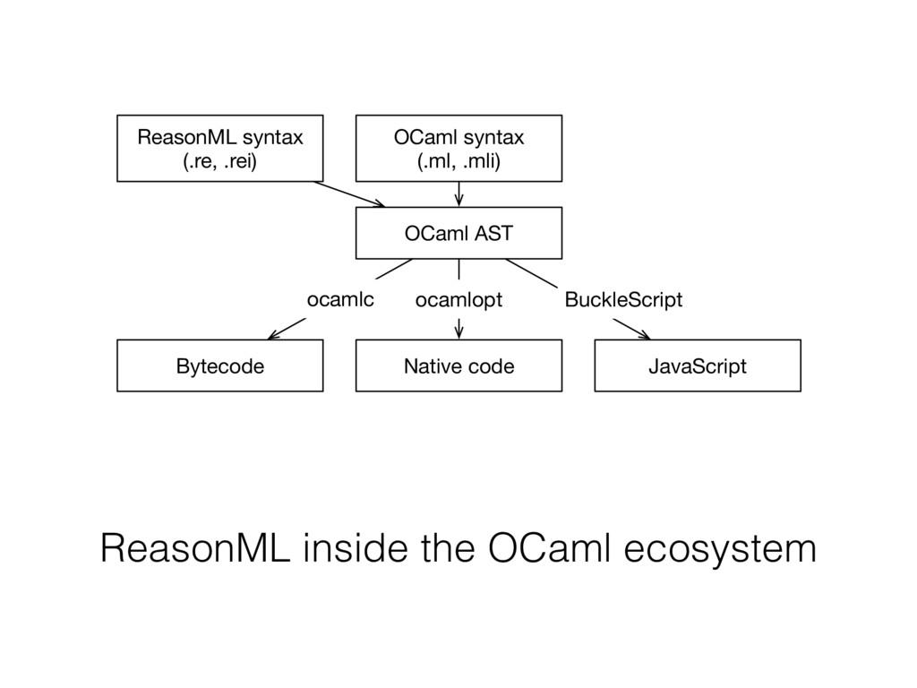 OCaml syntax (.ml, .mli) ReasonML syntax (.re, ...