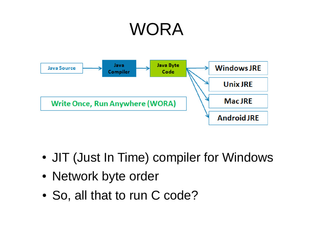 WORA ● JIT (Just In Time) compiler for Windows ...