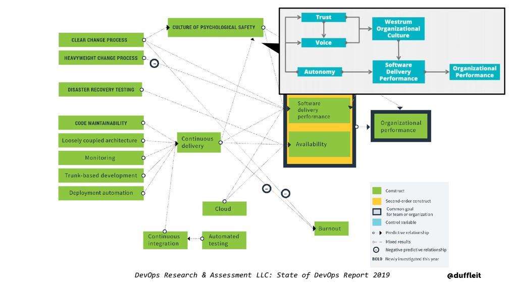 DevOps Research & Assessment LLC: State of DevO...