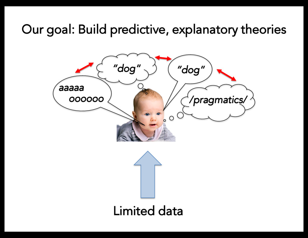 Our goal: Build predictive, explanatory theorie...