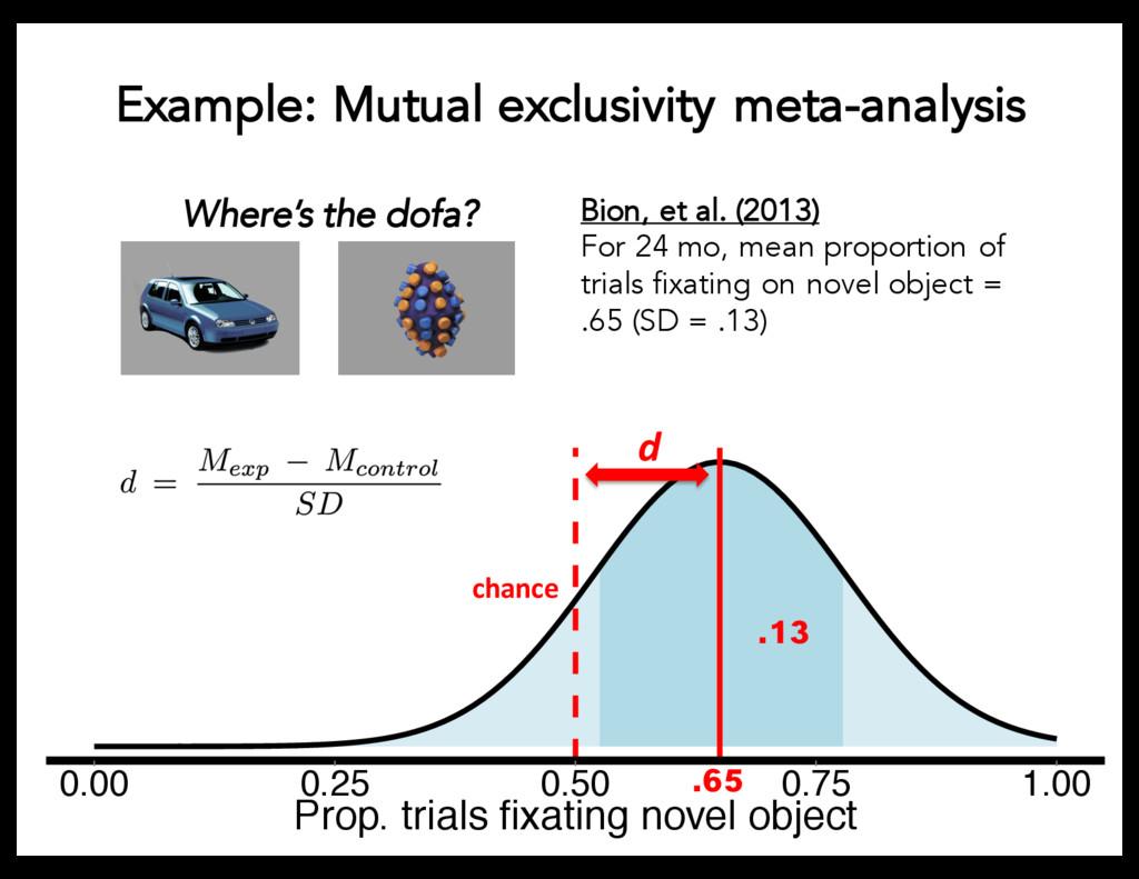 0.00 0.25 0.50 0.75 1.00 Prop. trials fixating ...