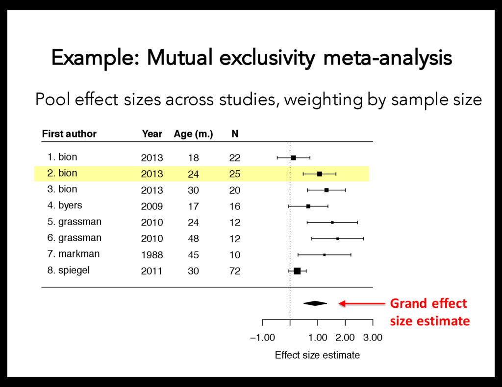 Pool effect sizes across studies, weighting by ...