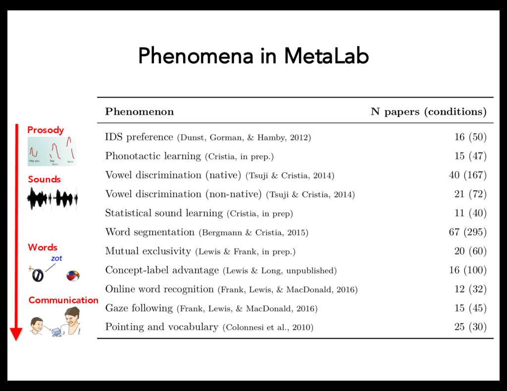 Phenomena in MetaLab Prosody Communication Soun...