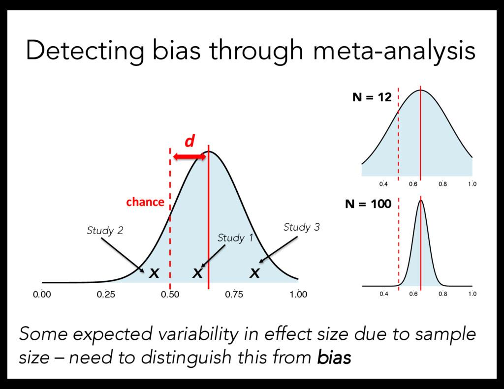 Detecting bias through meta-analysis Some expec...