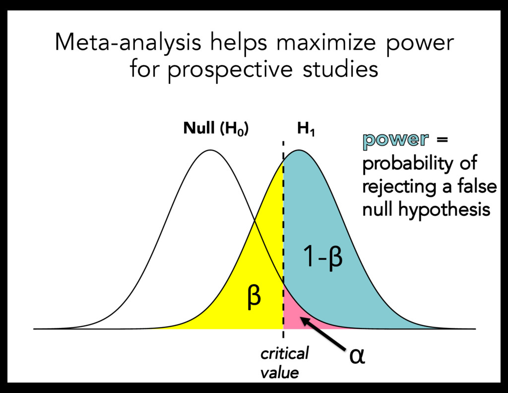 Null (H0 ) H1 critical value α β 1-β Meta-analy...