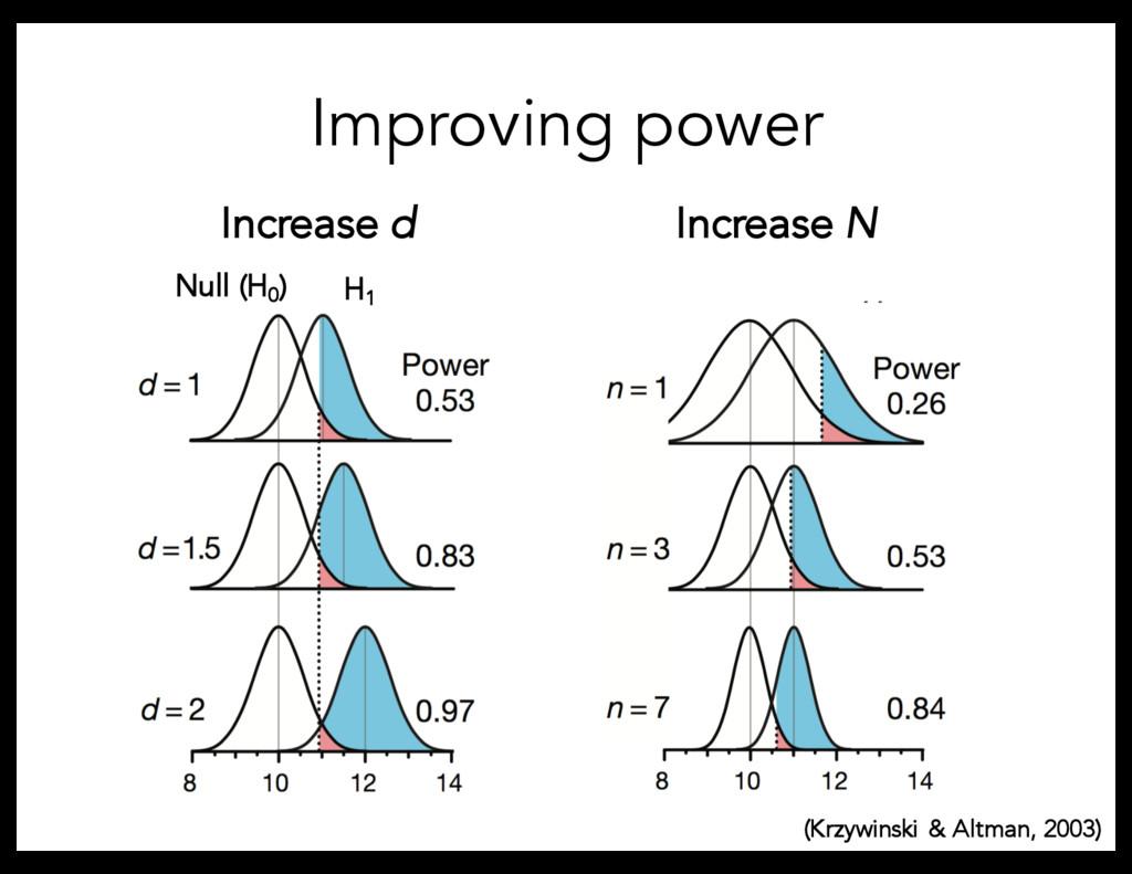 Improving power Increase N Increase d (Krzywins...