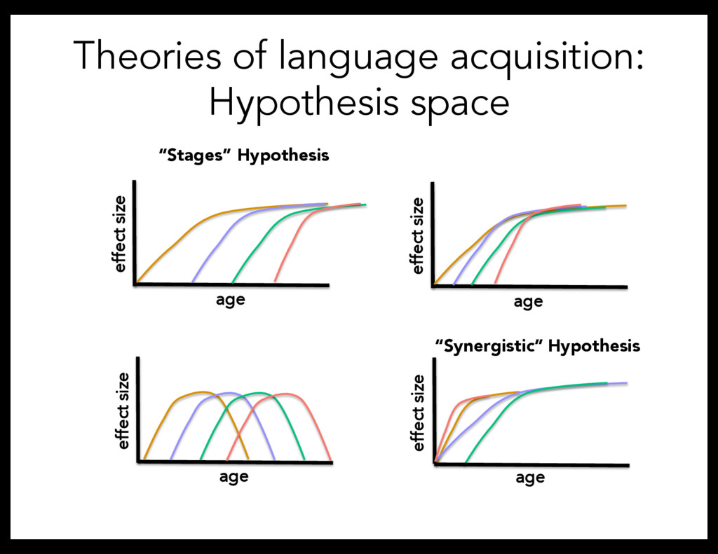 Theories of language acquisition: Hypothesis sp...