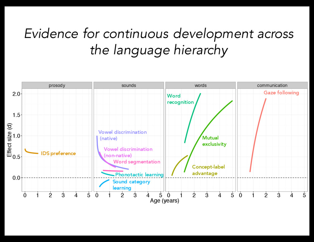 Evidence for continuous development across the ...