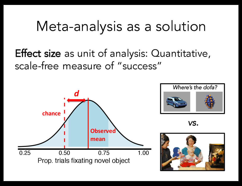 Meta-analysis as a solution Effect size as unit...