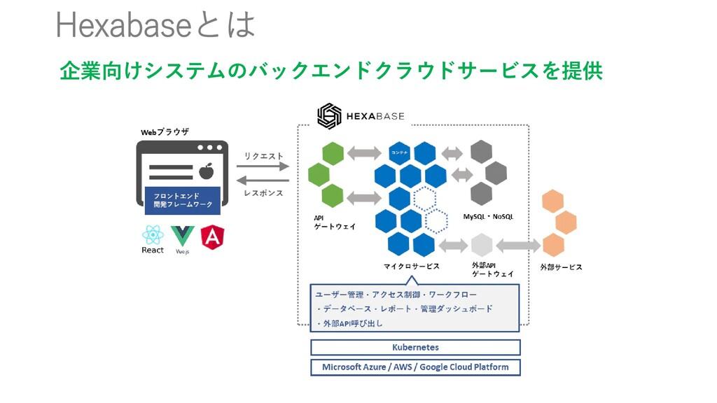 Hexabaseとは 企業向けシステムのバックエンドクラウドサービスを提供