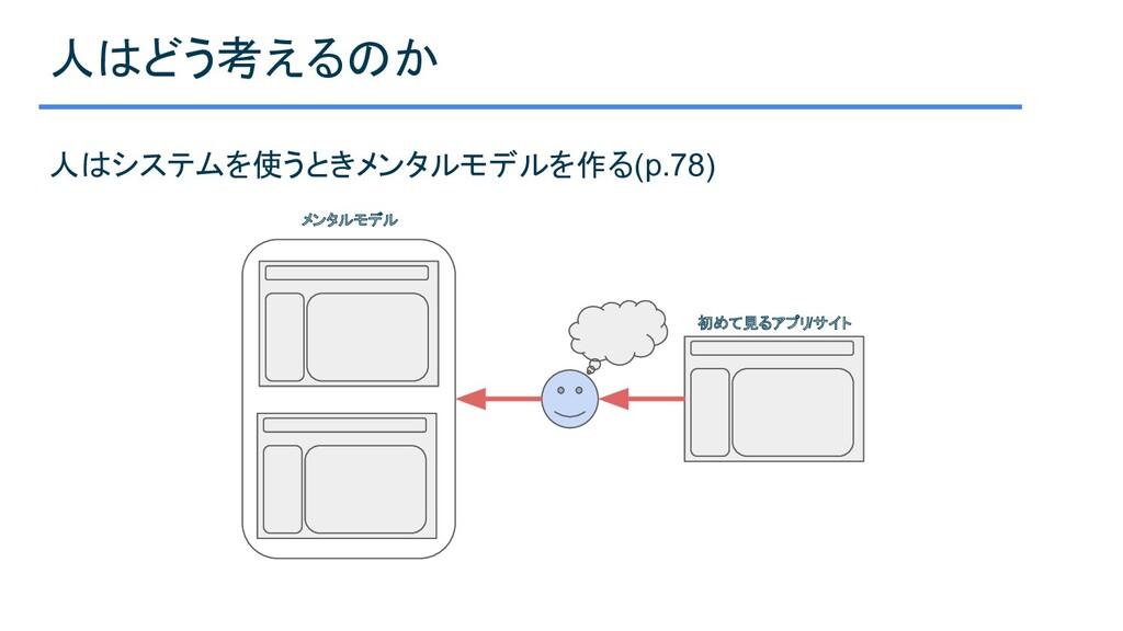 人はどう考えるのか 人はシステムを使うときメンタルモデルを作る(p.78) メンタルモデル 初...