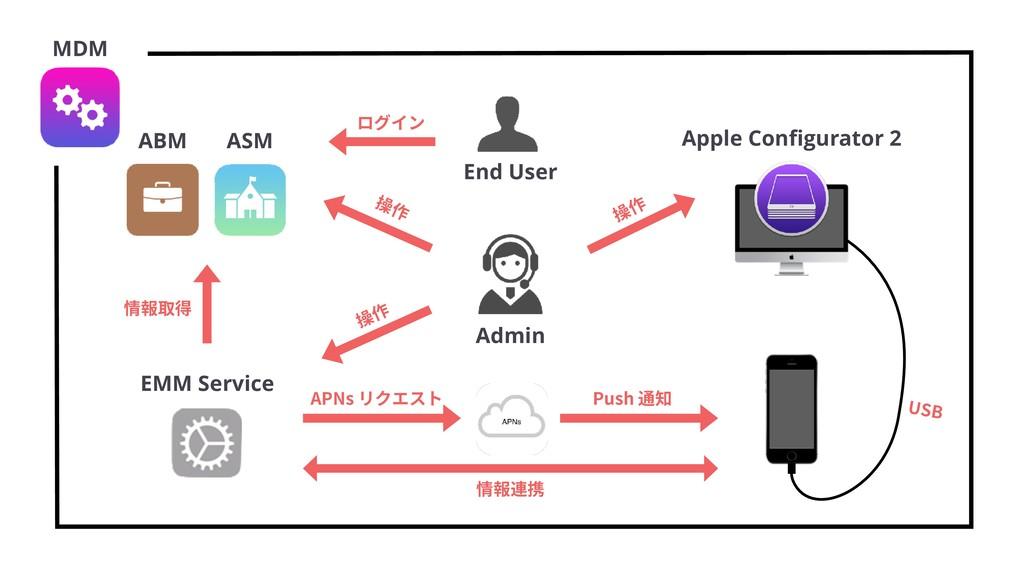 乼⡲ ABM ASM Apple Configurator 2 EMM Service MDM ...