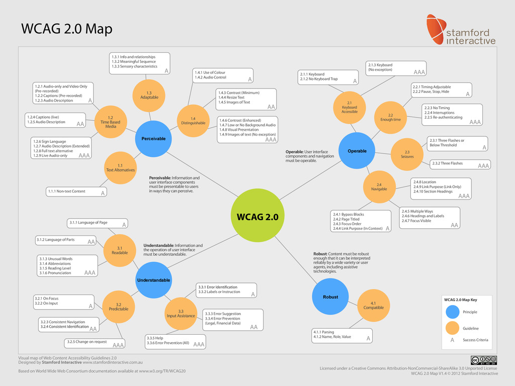 Visual map of Web Content Accessibility Guideli...