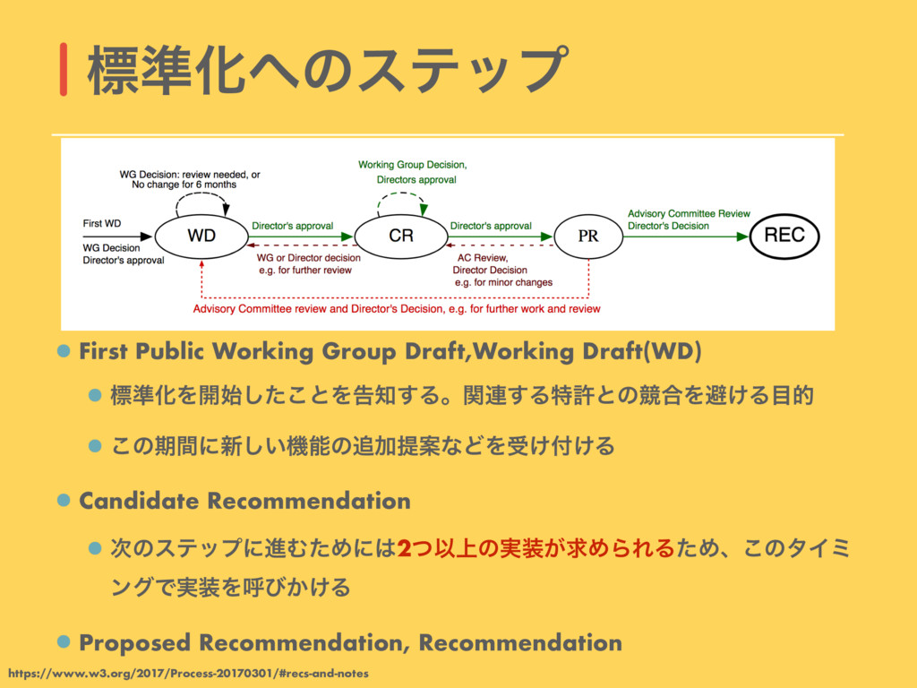 First Public Working Group Draft,Working Draft(...