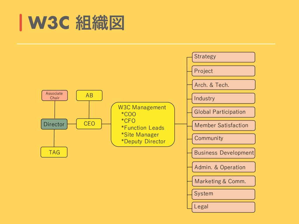 W3C ৫ਤ GCD 3 B D C D B * ECDBG .B D DB D G B D...