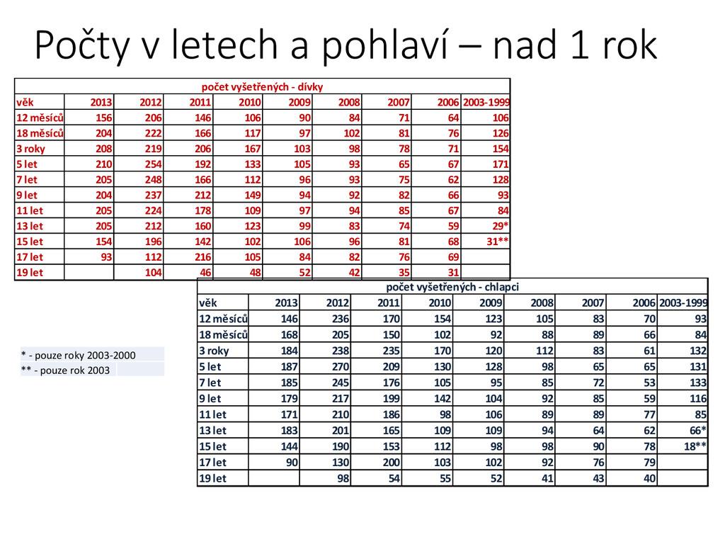 Počty v letech a pohlaví – nad 1 rok věk 2013 2...