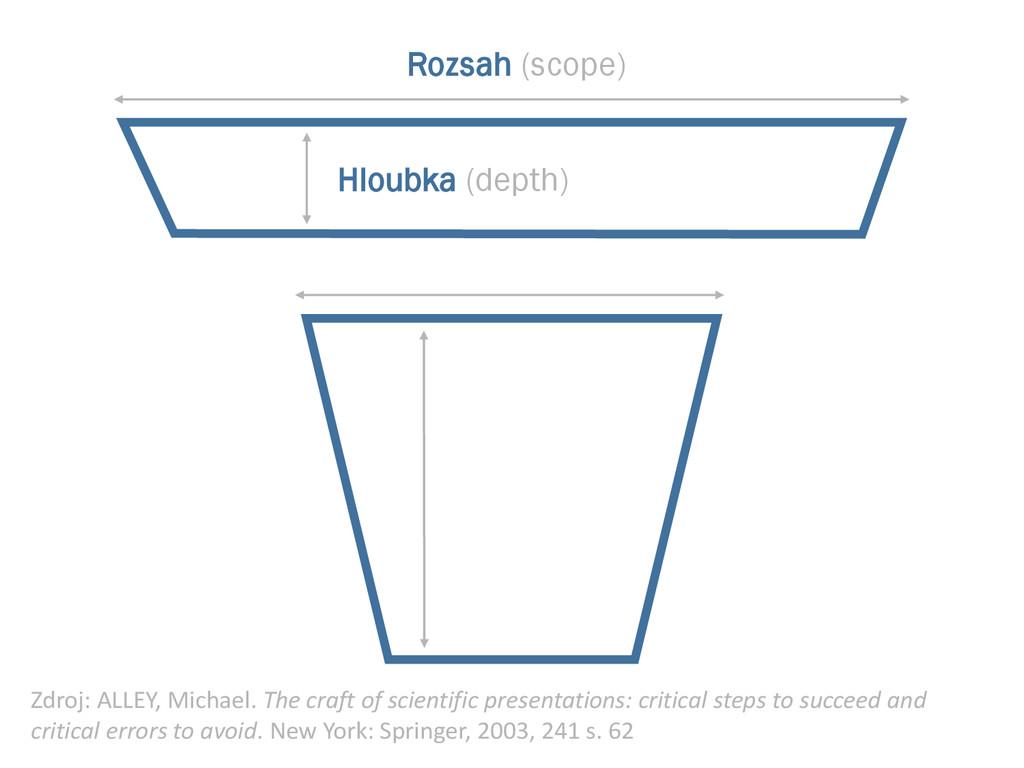 Rozsah (scope) Hloubka (depth) Zdroj: ALLEY, Mi...