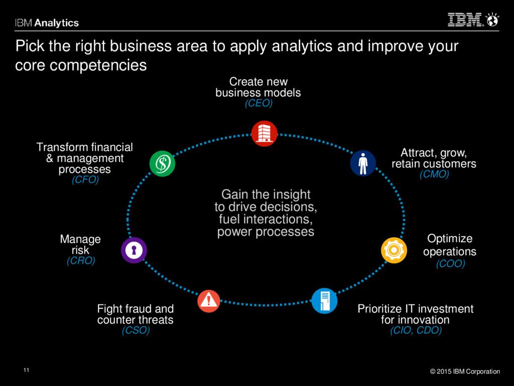 © 2015 IBM Corporation 11 Pick the right busine...