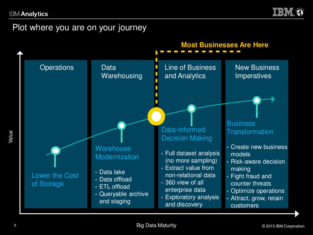 © 2015 IBM Corporation 6 Big Data Maturity Valu...