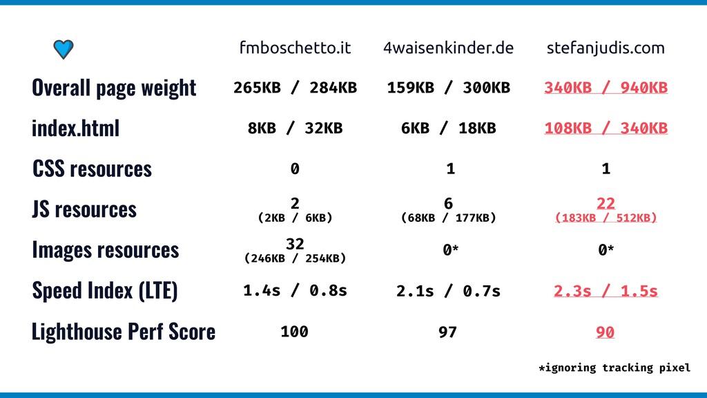 stefanjudis.com fmboschetto.it 4waisenkinder.de...