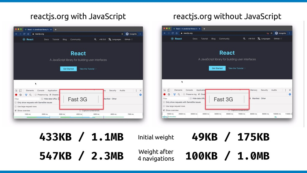 reactjs.org with JavaScript reactjs.org without...