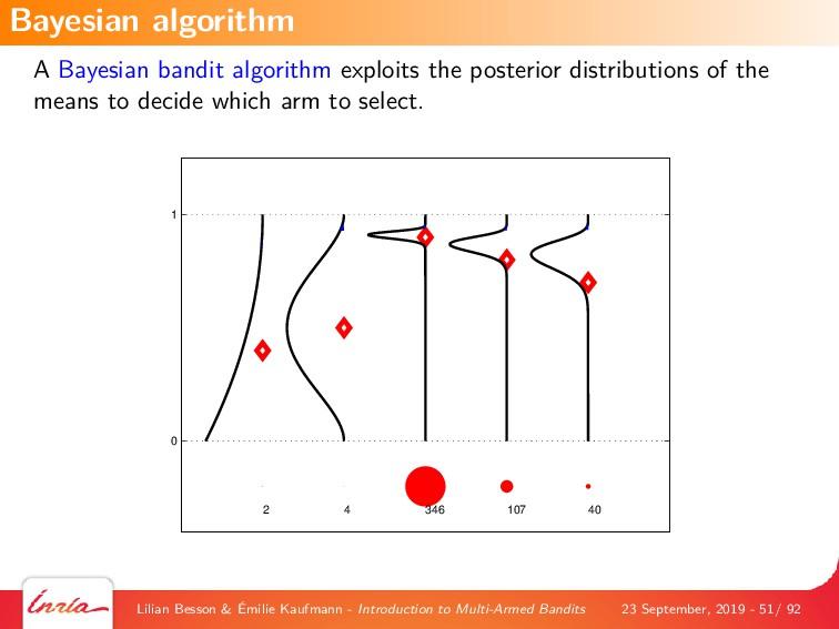 A Bayesian bandit algorithm exploits the poster...