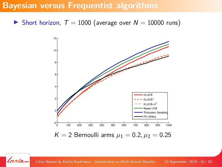 Short horizon, T = 1000 (average over N = 10000...