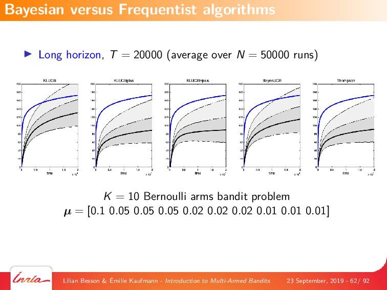 Long horizon, T = 20000 (average over N = 50000...