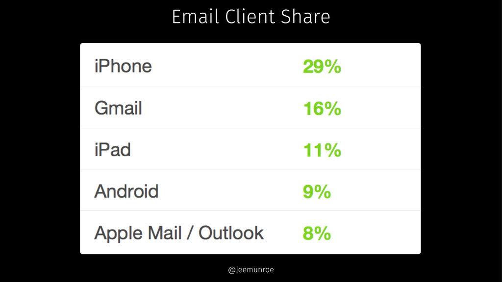 Email Client Share @leemunroe