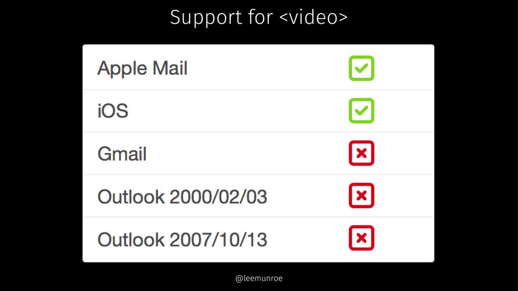 Support for <video> @leemunroe