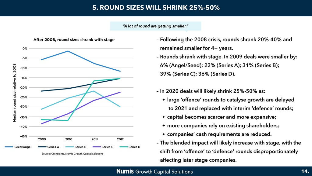 5. ROUND SIZES WILL SHRINK 25%-50% – Following ...