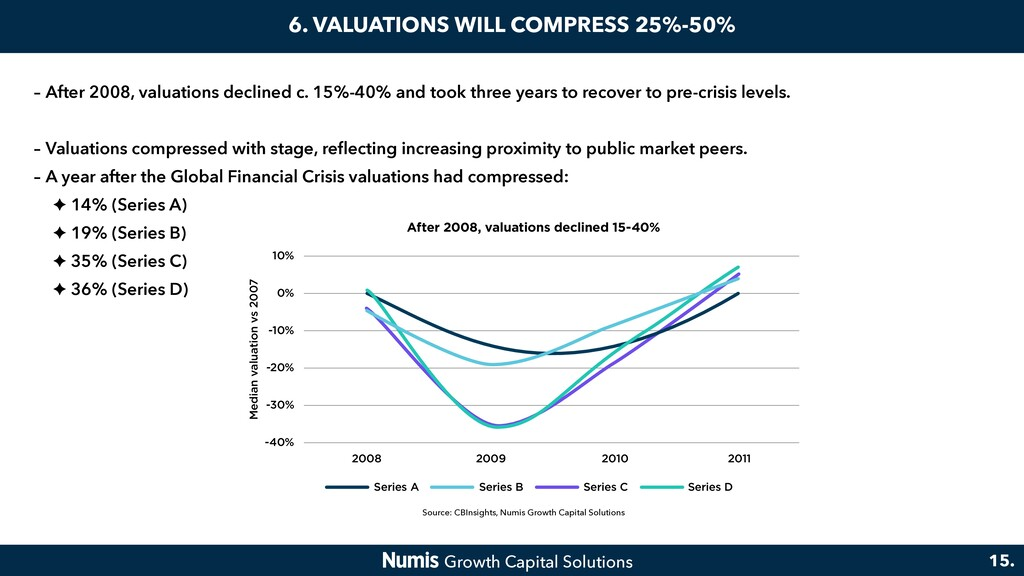 6. VALUATIONS WILL COMPRESS 25%-50% – After 200...