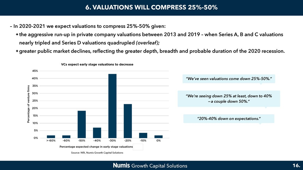 6. VALUATIONS WILL COMPRESS 25%-50% – In 2020-2...