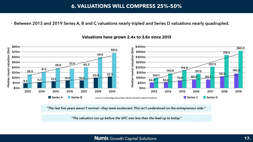 6. VALUATIONS WILL COMPRESS 25%-50% 17. Valuati...